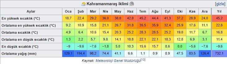 Maraş iklim
